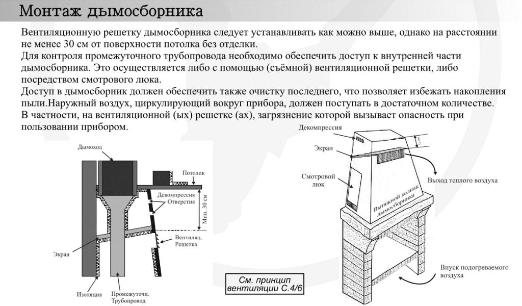 инструкция по установке камина