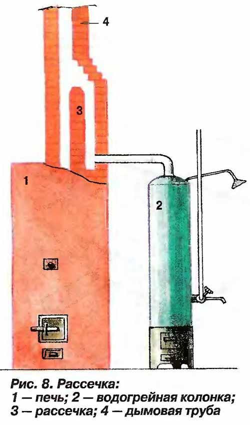 Сечение дымохода