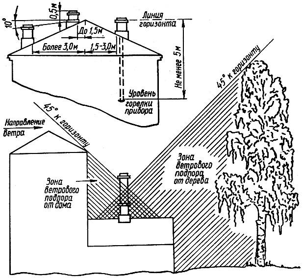 Сечение дымохода для отопительного щитка печи ермак и дымоход к ним