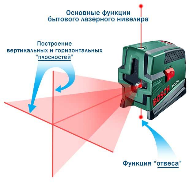 лазерный откос