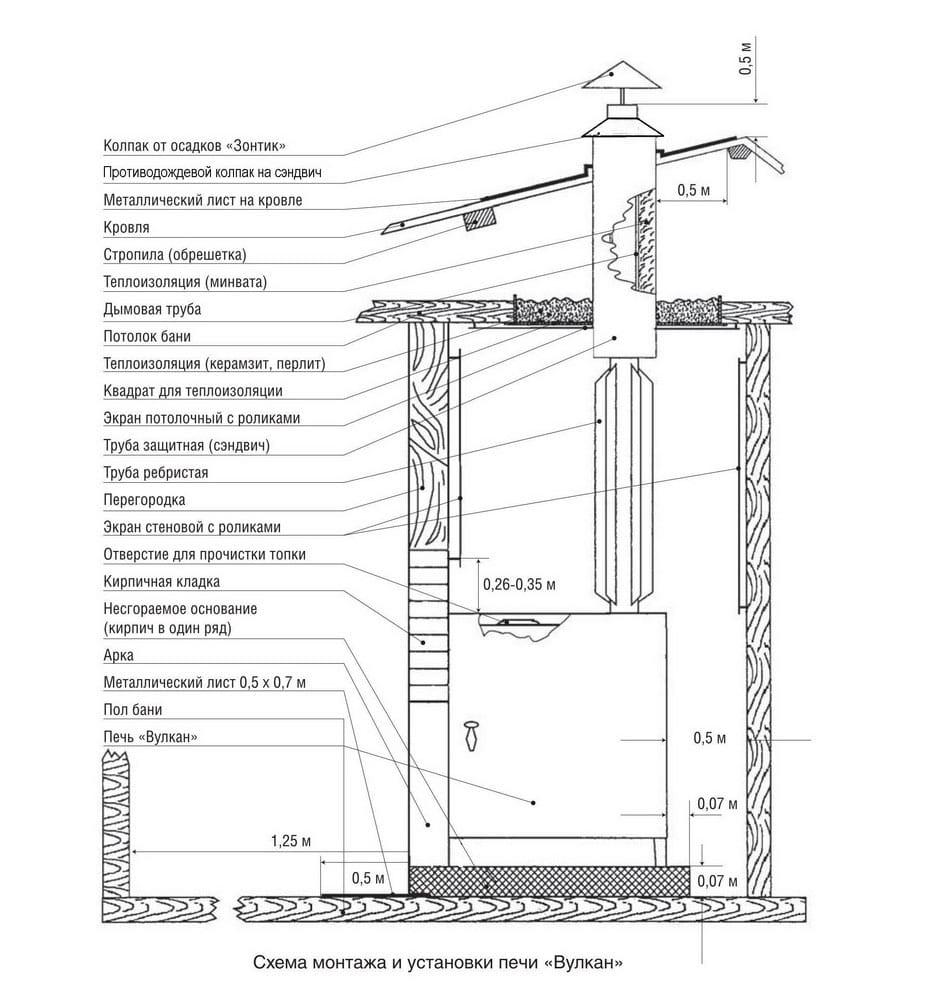 Схема установки каменки