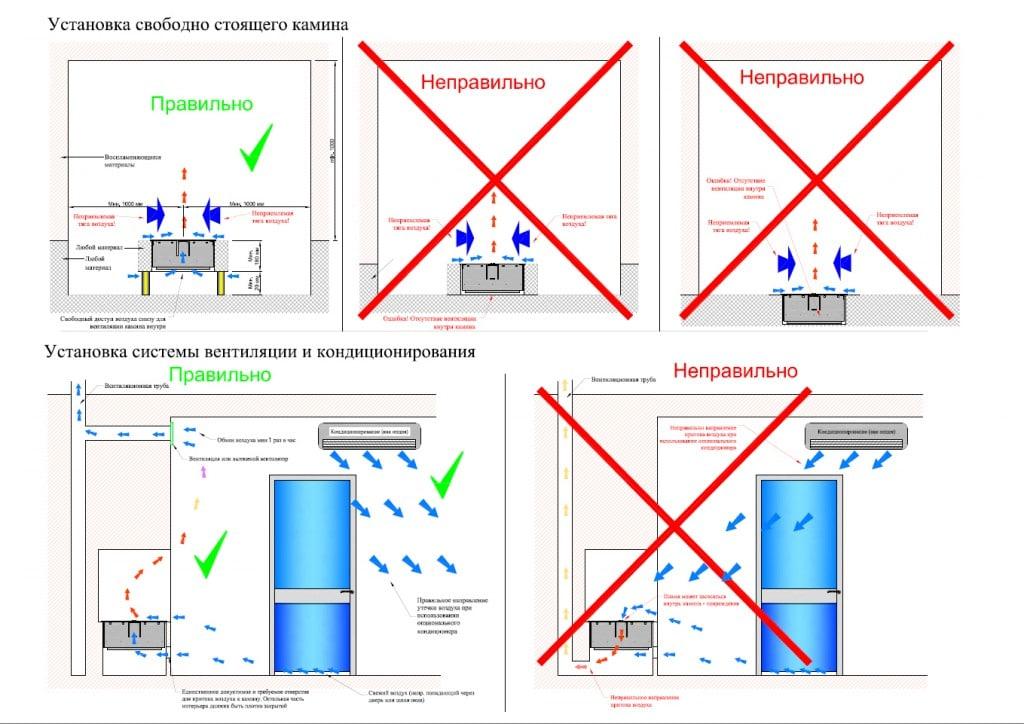 взаимное расположение биокамина, вытяжной вентиляции и кондиционера