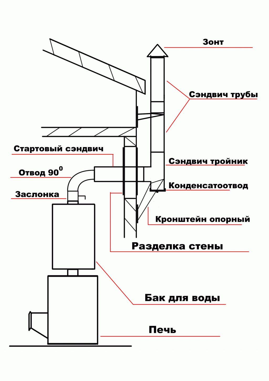 Схема сборки сэндвич трубы через стену