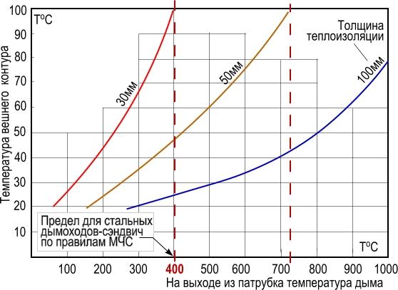 Таблица по правилам МЧС