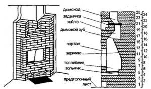 Детальная схема камина углового