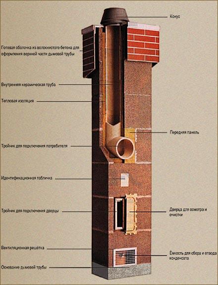 Дымоходы для твердотопливных котлов из кирпича дымоход к дизельным котлам