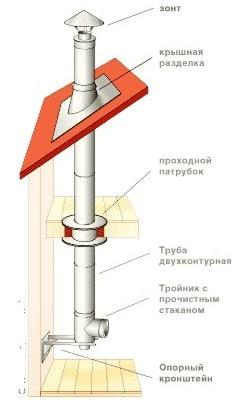 печь с вертикальным дымоходом как построить видео инструкция - фото 11