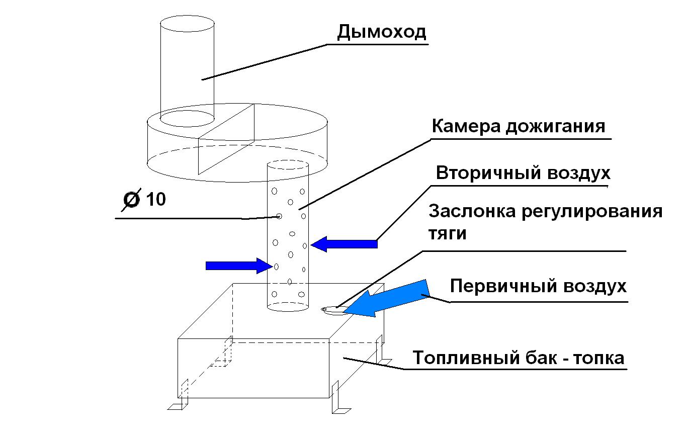 Печь на отработке своими руками с водяной рубашкой