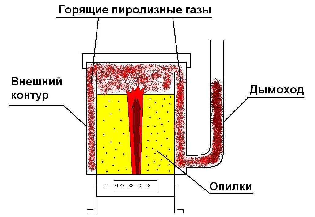 Как самому сделать пиролизный