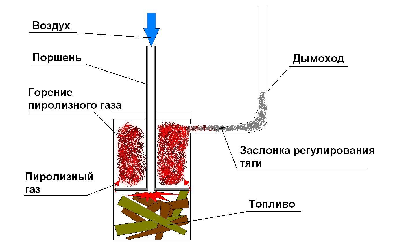 Схема пиролизную печь