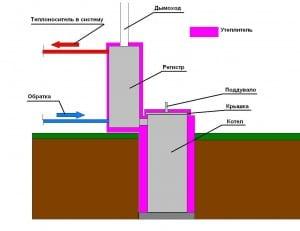 «Подземная» установка котла с теплоизоляцией
