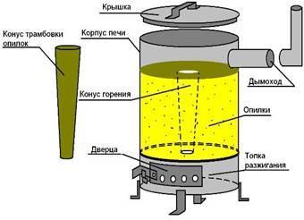 как сделать печь для теплицы