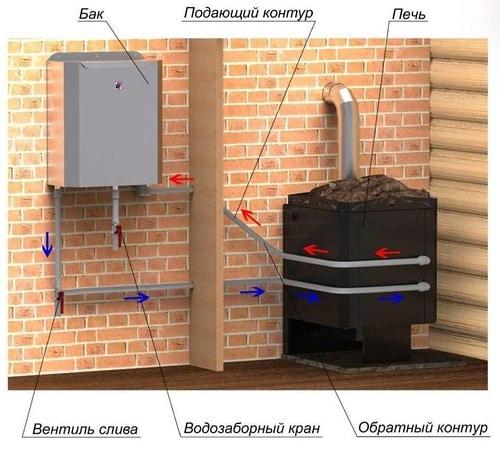 Принцип установки теплообменника