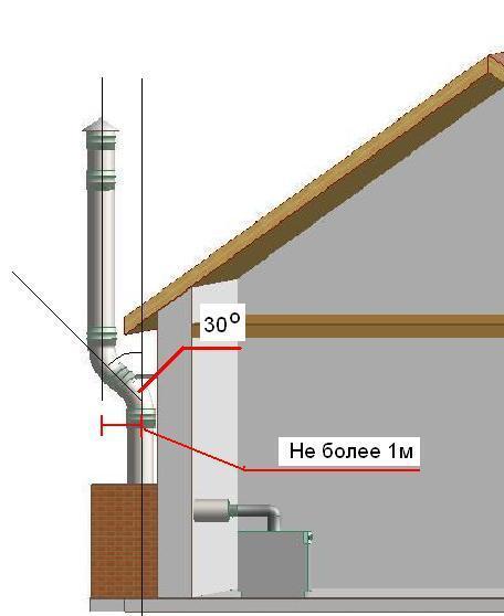 Дымоходы требования к высоте установка металлической трубы дымохода