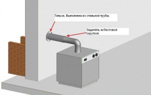 оцинкованные трубы для дымохода