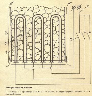 печь для бани электрическая