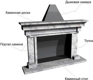 портал из гипсокартона для камина