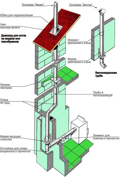 схема дымохода для бани