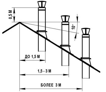 схема дымохода кирпичного