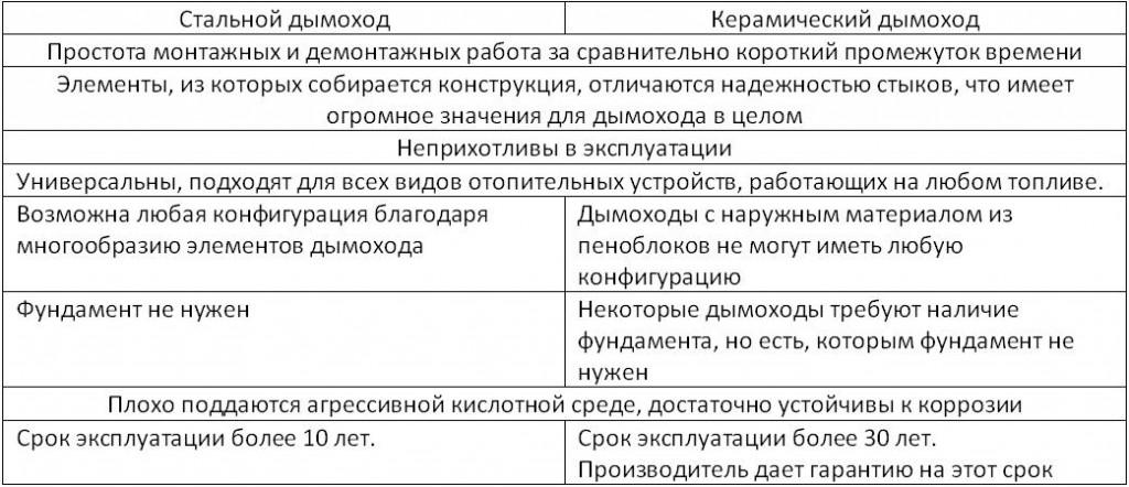 Сравнительная таблица характеристик керамического и стального дымоходов