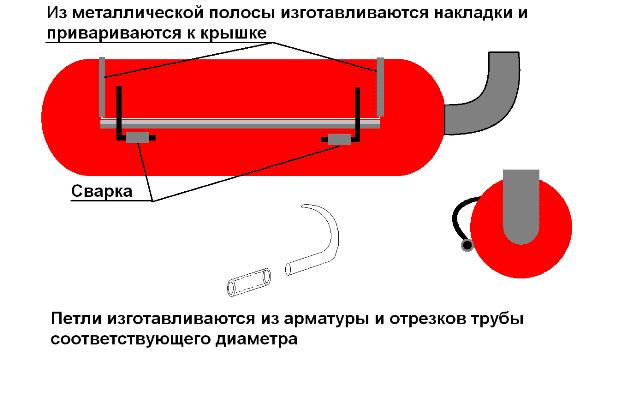 установка петель и герметизация крышки