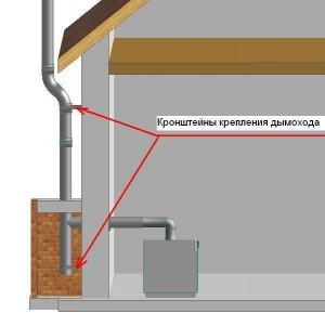 установка труб дымохода