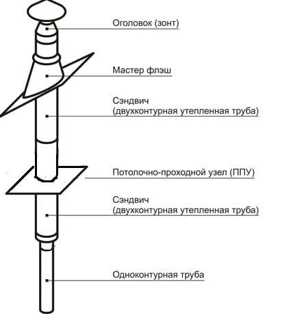 устройство дымохода бани