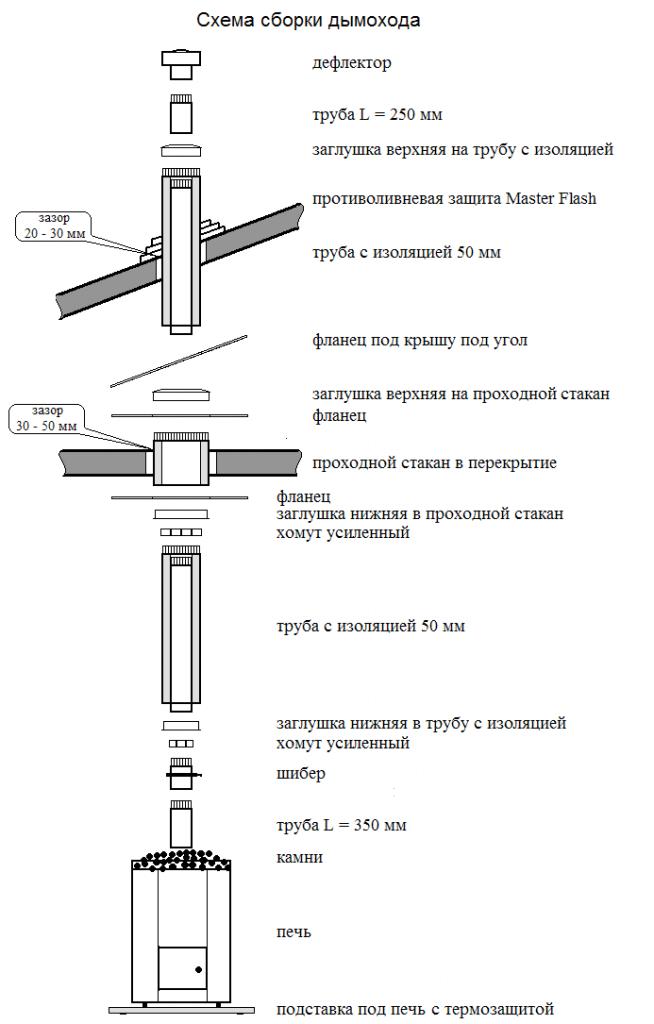конструкция дымовых труб на предприятии схема - Всемирная схемотехника