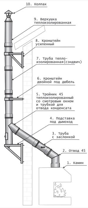 устройство наружного дымохода
