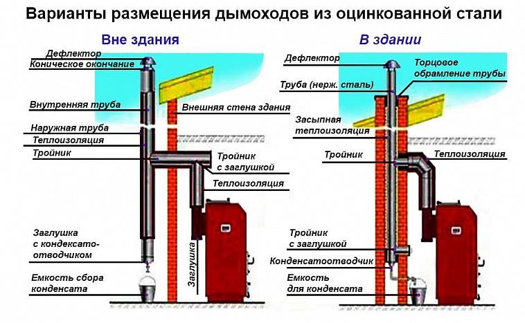 Типы устройства дымохода