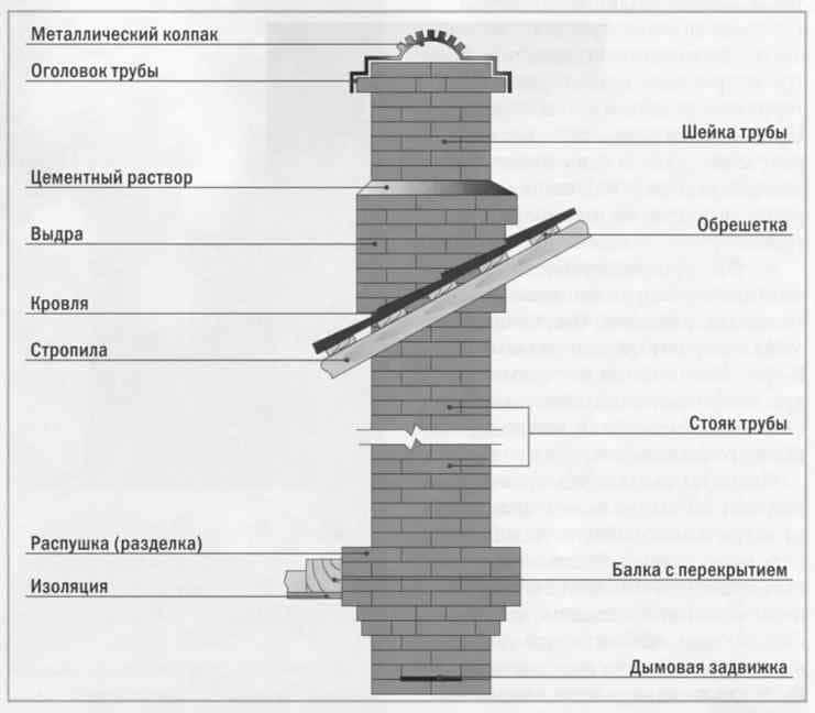 Утепление дымоходов камина мини печь без дымохода