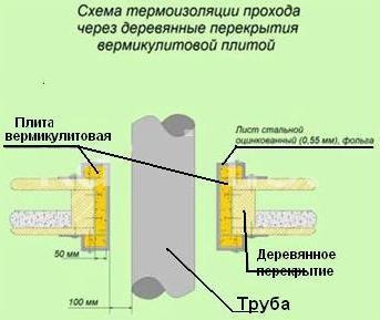 Возможность использования вермикулита в качестве защитного слоя
